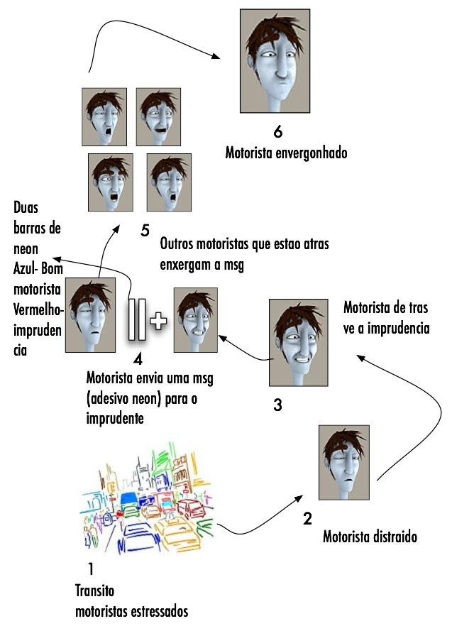diagrama da proposta Pok