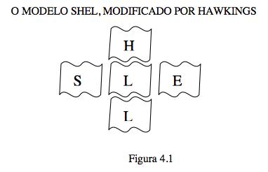 Modelo Shel